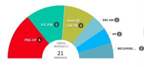 la PCPB obté 5 regidors en les municipals de 2015